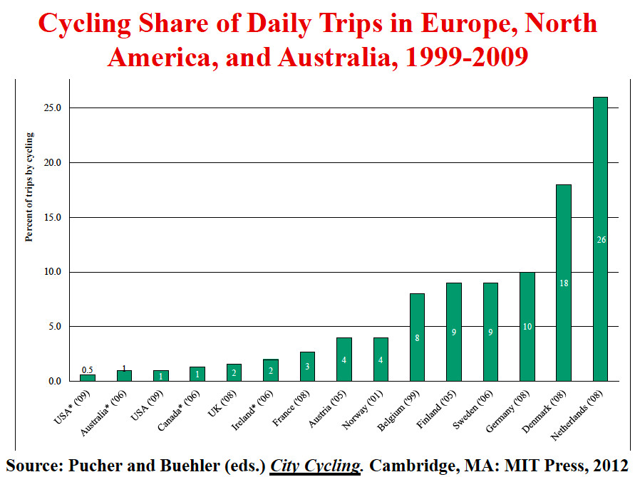 Bike share of daily trips in Europe, America, and Australia