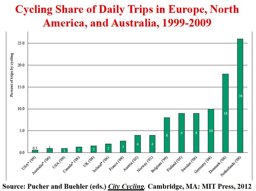 Bike share of daily trips in Europe, America, and Australia